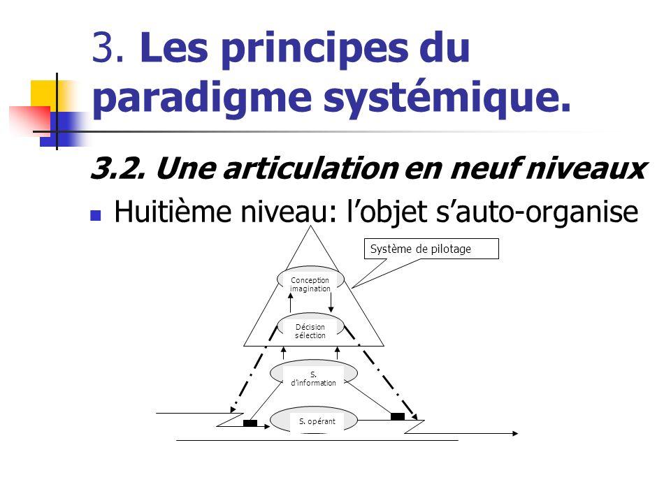 3. Les principes du paradigme systémique. 3.2. Une articulation en neuf niveaux Huitième niveau: lobjet sauto-organise Conception imagination Décision