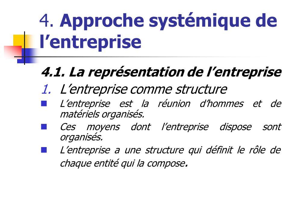 4. Approche systémique de lentreprise 4.1. La représentation de lentreprise 1.Lentreprise comme structure Lentreprise est la réunion dhommes et de mat