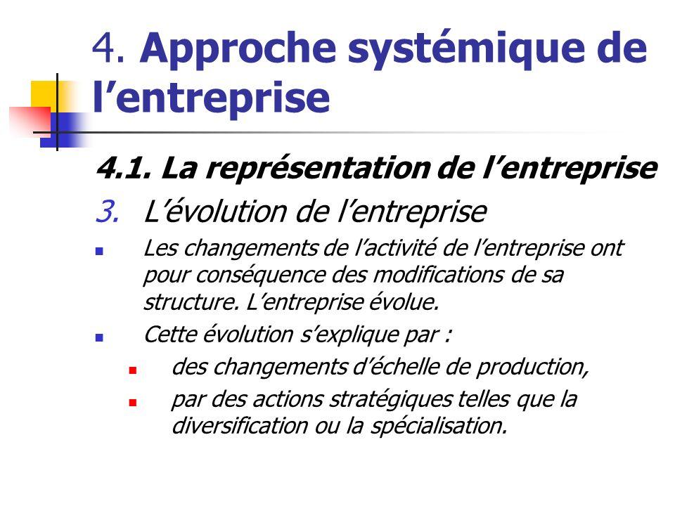 4. Approche systémique de lentreprise 4.1. La représentation de lentreprise 3.Lévolution de lentreprise Les changements de lactivité de lentreprise on