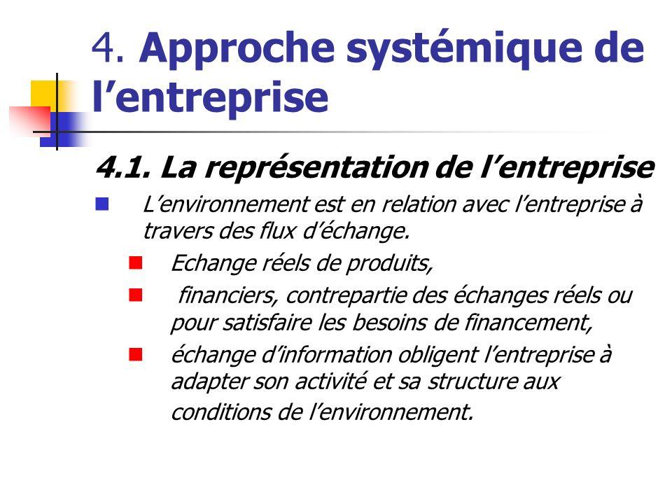 4. Approche systémique de lentreprise 4.1. La représentation de lentreprise Lenvironnement est en relation avec lentreprise à travers des flux déchang