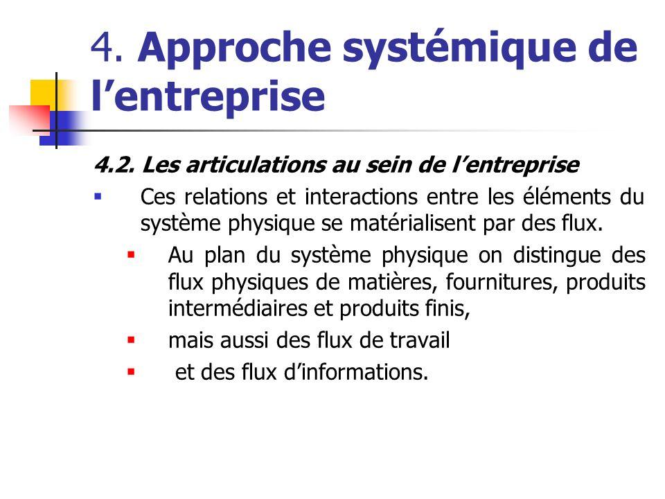 4. Approche systémique de lentreprise 4.2. Les articulations au sein de lentreprise Ces relations et interactions entre les éléments du système physiq