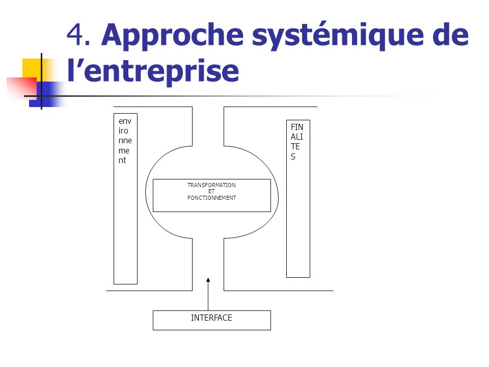 4. Approche systémique de lentreprise env iro nne me nt FIN ALI TE S INTERFACE TRANSFORMATION ET FONCTIONNEMENT