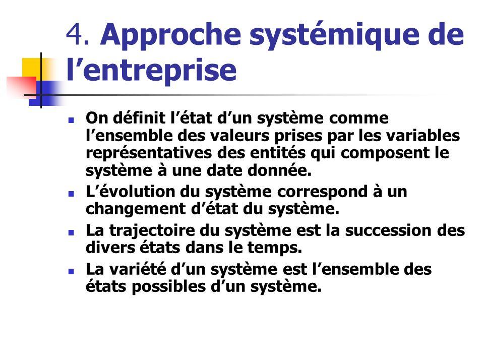 4. Approche systémique de lentreprise On définit létat dun système comme lensemble des valeurs prises par les variables représentatives des entités qu