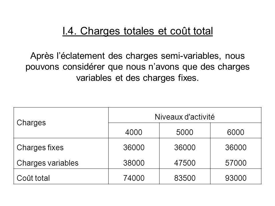 I.4. Charges totales et coût total Après léclatement des charges semi-variables, nous pouvons considérer que nous navons que des charges variables et