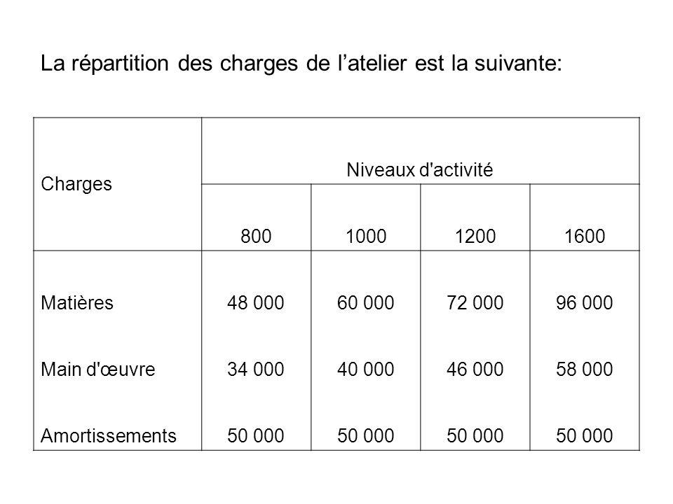 La répartition des charges de latelier est la suivante: Charges Niveaux d activité 800100012001600 Matières48 00060 00072 00096 000 Main d œuvre34 00040 00046 00058 000 Amortissements50 000
