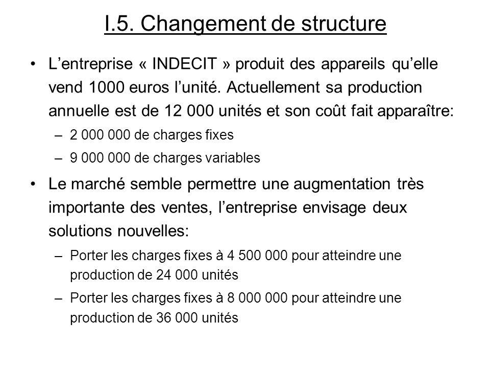 I.5. Changement de structure Lentreprise « INDECIT » produit des appareils quelle vend 1000 euros lunité. Actuellement sa production annuelle est de 1