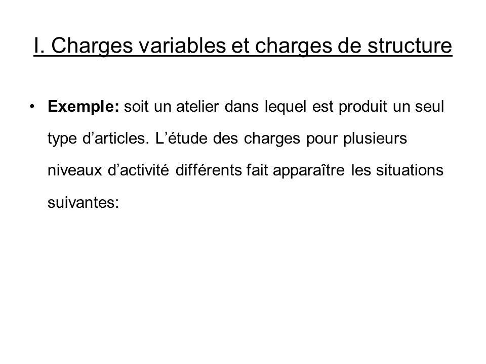 I. Charges variables et charges de structure Exemple: soit un atelier dans lequel est produit un seul type darticles. Létude des charges pour plusieur