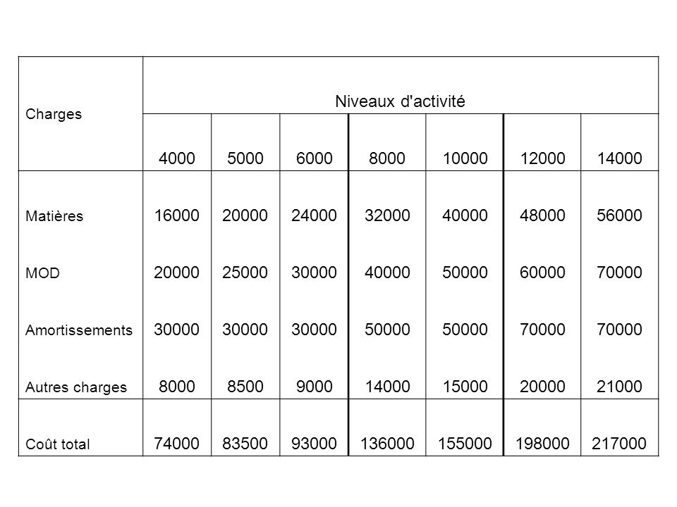 Charges Niveaux d'activité 4000500060008000100001200014000 Matières 16000200002400032000400004800056000 MOD 20000250003000040000500006000070000 Amorti