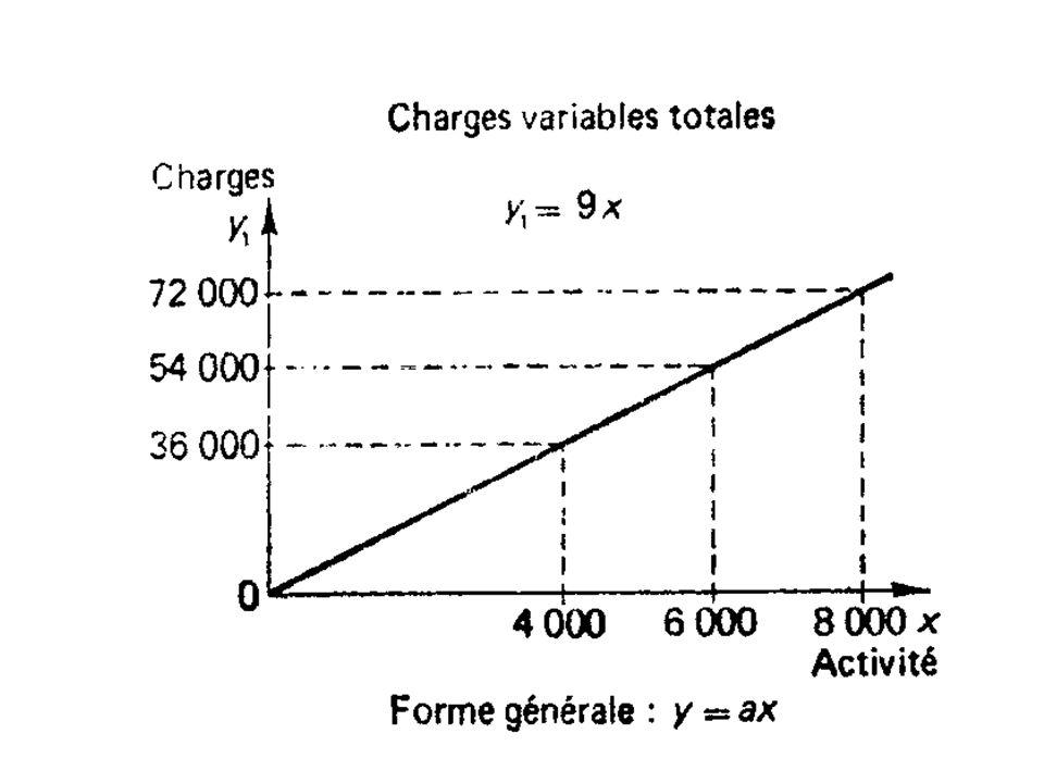 Charges totales Niveaux d activité 8001 0001 2001 600 Charges fixes60 000 Charges variables72 00090 000108 000144 000 Coût total132000150000168000204000