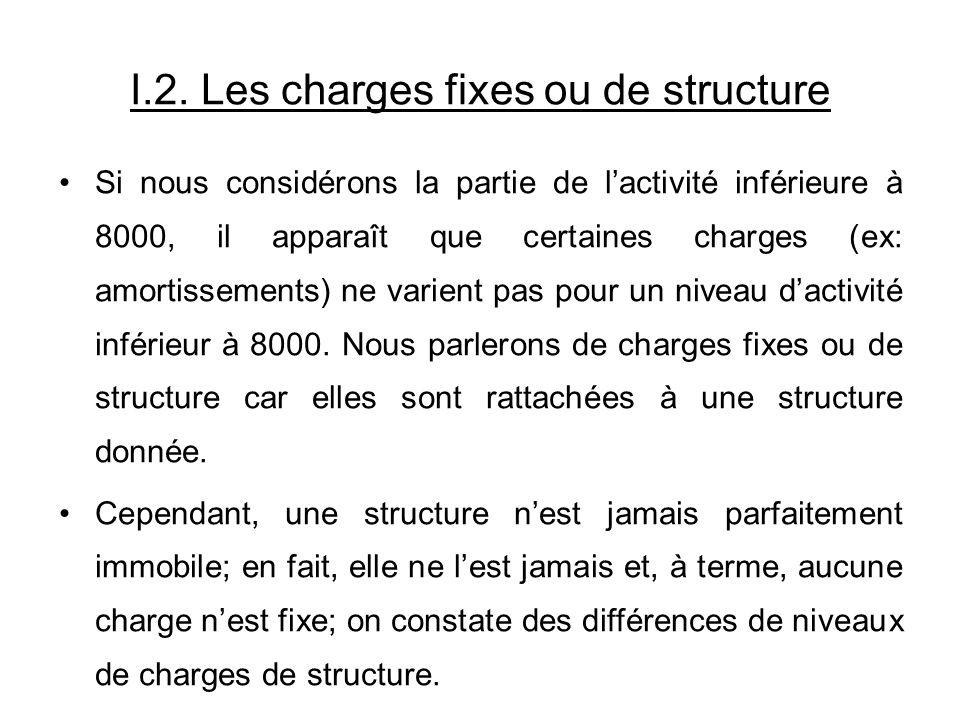 I.2. Les charges fixes ou de structure Si nous considérons la partie de lactivité inférieure à 8000, il apparaît que certaines charges (ex: amortissem