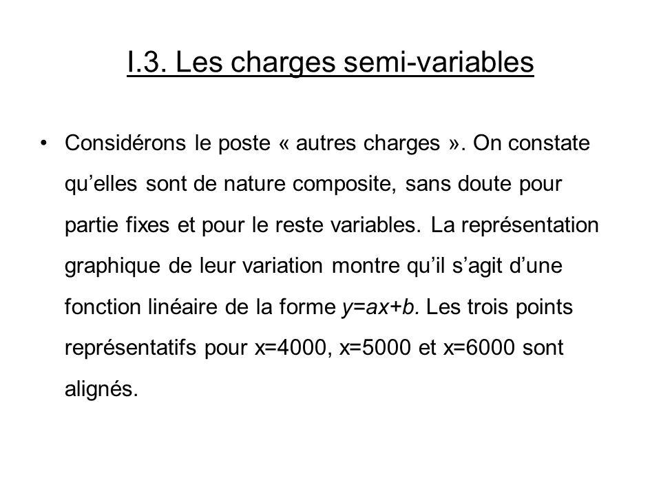 I.3. Les charges semi-variables Considérons le poste « autres charges ». On constate quelles sont de nature composite, sans doute pour partie fixes et