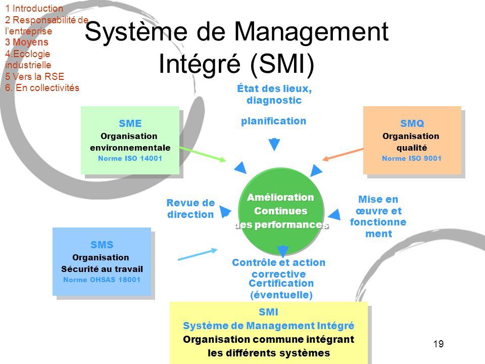 3ème partie : mise en oeuvre19 Système de Management Intégré (SMI) SME Organisation environnementale Norme ISO 14001 SME Organisation environnementale Norme ISO 14001 SMQ Organisation qualité Norme ISO 9001 SMQ Organisation qualité Norme ISO 9001 SMS Organisation Sécurité au travail Norme OHSAS 18001 SMS Organisation Sécurité au travail Norme OHSAS 18001 SMI Système de Management Intégré Organisation commune intégrant les différents systèmes SMI Système de Management Intégré Organisation commune intégrant les différents systèmes Certification (éventuelle) Contrôle et action corrective Mise en œuvre et fonctionne ment Revue de direction État des lieux, diagnostic planification Amélioration Continues des performances Amélioration Continues des performances 1 Introduction 2 Responsabilité de lentreprise 3 Moyens 4.Ecologie industrielle 5 Vers la RSE 6.