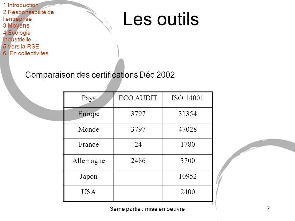 3ème partie : mise en oeuvre7 Les outils Comparaison des certifications Déc 2002 PaysECO AUDITISO 14001 Europe379731354 Monde379747028 France241780 Allemagne24863700 Japon10952 USA2400 1 Introduction 2 Responsabilité de lentreprise 3 Moyens 4.Ecologie industrielle 5 Vers la RSE 6.