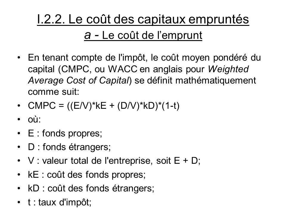 I.2.2. Le coût des capitaux empruntés a - Le coût de lemprunt En tenant compte de l'impôt, le coût moyen pondéré du capital (CMPC, ou WACC en anglais