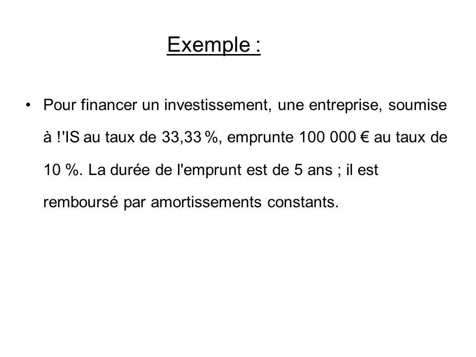 Exemple : Pour financer un investissement, une entreprise, soumise à !'IS au taux de 33,33 %, emprunte 100 000 au taux de 10 %. La durée de l'emprunt