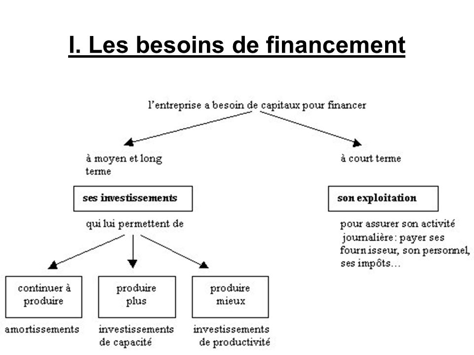 I. Les besoins de financement