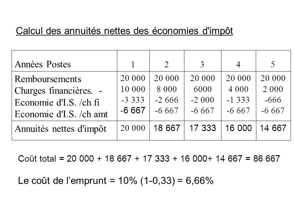 Calcul des annuités nettes des économies d impôt 14 66716 00017 33318 667 20 000 Annuités nettes d impôt 20 000 2 000 -666 -6 667 20 000 4 000 -1 333 -6 667 20 000 6000 -2 000 -6 667 20 000 8 000 -2 666 -6 667 20 000 10 000 -3 333 -6 667 Remboursements Charges financières.