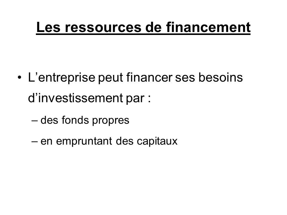 Les ressources de financement Lentreprise peut financer ses besoins dinvestissement par : –des fonds propres –en empruntant des capitaux