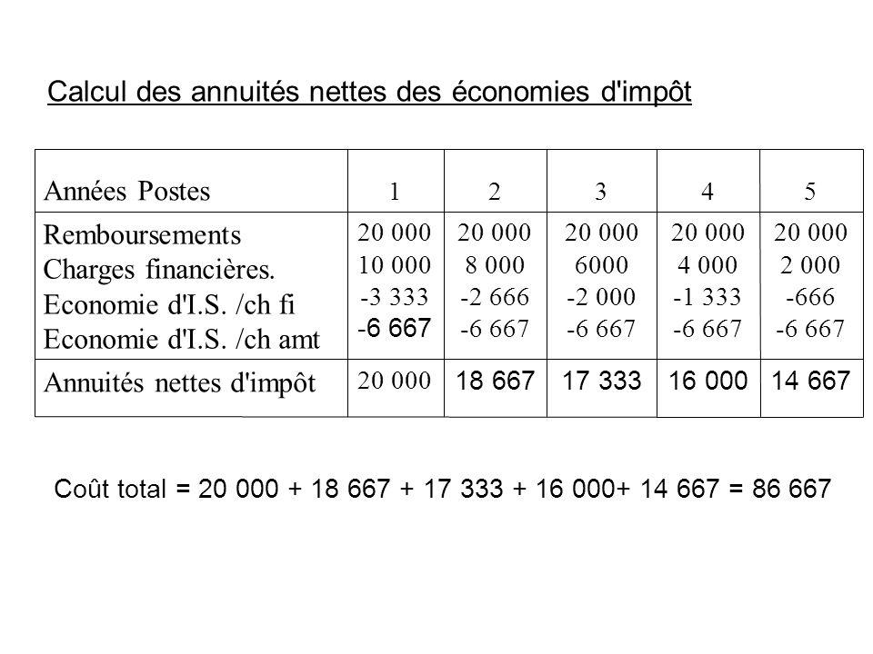 Calcul des annuités nettes des économies d'impôt 14 66716 00017 33318 667 20 000 Annuités nettes d'impôt 20 000 2 000 -666 -6 667 20 000 4 000 -1 333