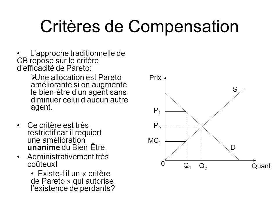 Critères de Compensation P 1 0 Quant Prix Lapproche traditionnelle de CB repose sur le critère defficacité de Pareto: Une allocation est Pareto amélio