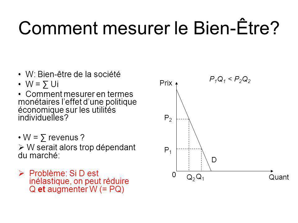 Comment mesurer le Bien-Être? P 2 0 Quant Prix W: Bien-être de la société W = Ui Comment mesurer en termes monétaires leffet dune politique économique