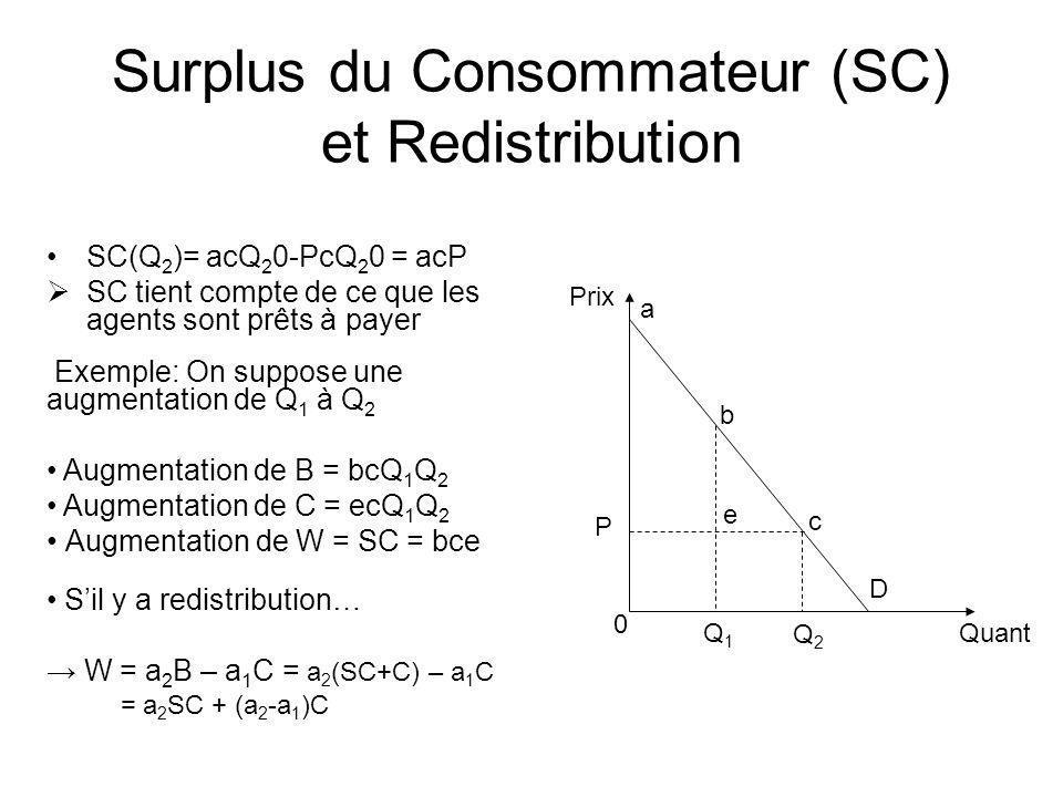 Surplus du Consommateur (SC) et Redistribution 0 Quant Prix Exemple: On suppose une augmentation de Q 1 à Q 2 Augmentation de B = bcQ 1 Q 2 Augmentati