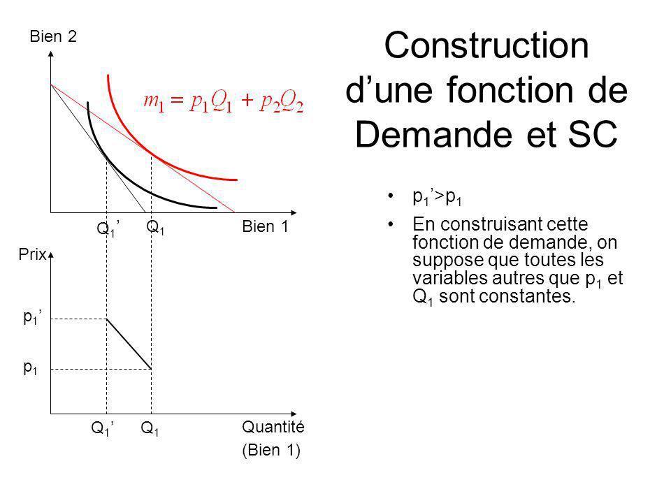 Construction dune fonction de Demande et SC Quantité (Bien 1) Bien 1 p 1 Q 1 Bien 2 Prix Q 1 p 1 >p 1 En construisant cette fonction de demande, on su
