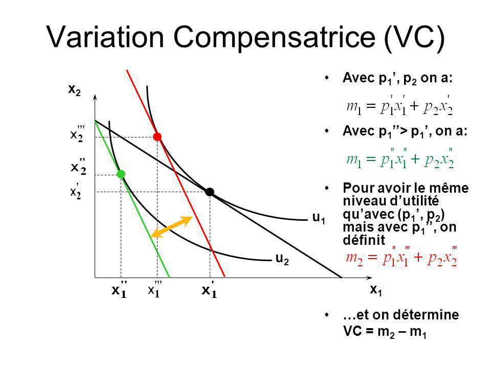 Variation Compensatrice (VC) x2x2 x1x1 u1u1 u2u2 Avec p 1, p 2 on a: Avec p 1 > p 1, on a: Pour avoir le même niveau dutilité quavec (p 1, p 2 ) mais