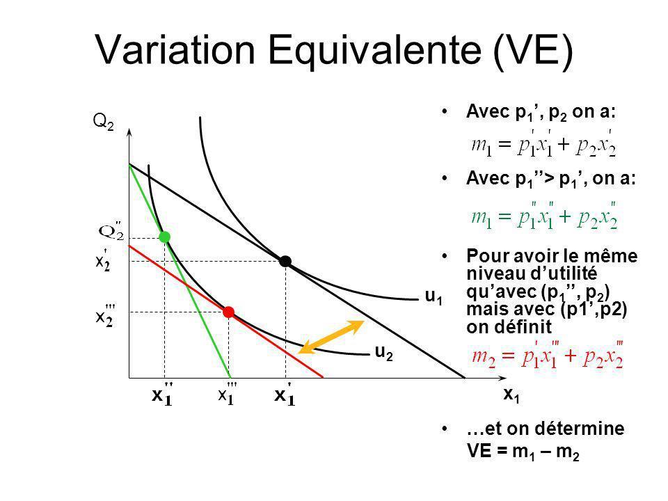Variation Equivalente (VE) Q2Q2 x1x1 u1u1 u2u2 Avec p 1, p 2 on a: Avec p 1 > p 1, on a: Pour avoir le même niveau dutilité quavec (p 1, p 2 ) mais av