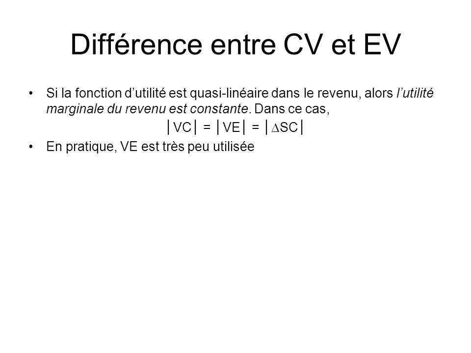 Différence entre CV et EV Si la fonction dutilité est quasi-linéaire dans le revenu, alors lutilité marginale du revenu est constante. Dans ce cas, VC
