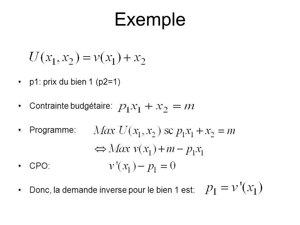 Exemple p1: prix du bien 1 (p2=1) Contrainte budgétaire: Programme: CPO: Donc, la demande inverse pour le bien 1 est: