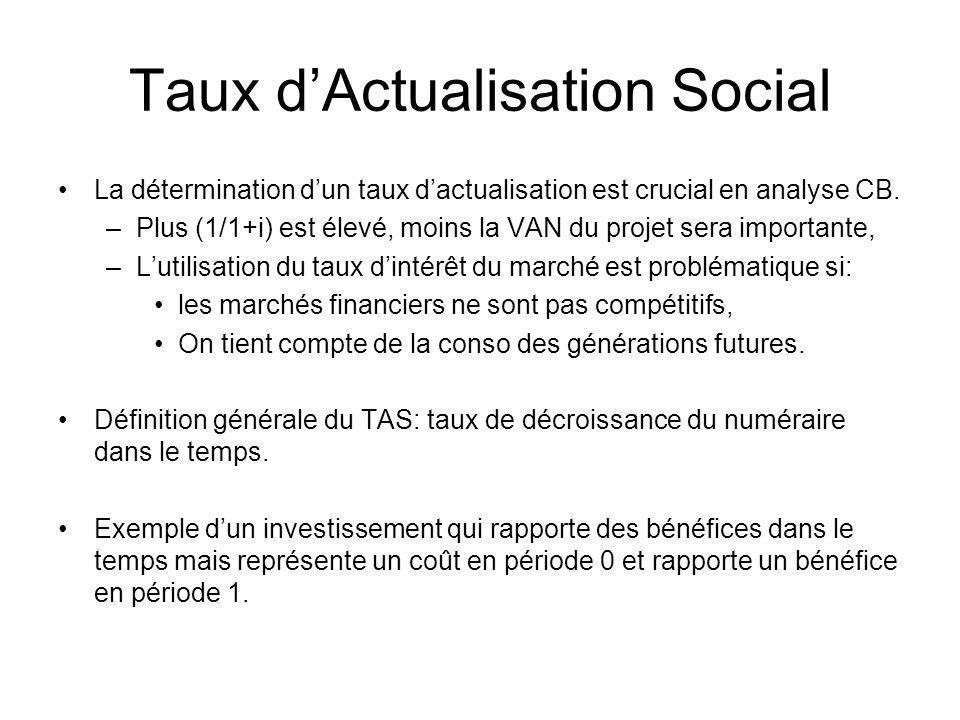 Taux dActualisation Social La détermination dun taux dactualisation est crucial en analyse CB. –Plus (1/1+i) est élevé, moins la VAN du projet sera im
