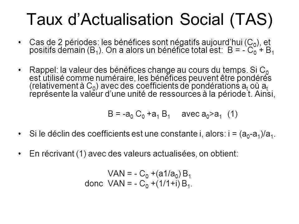 Taux dActualisation Social (TAS) Cas de 2 périodes: les bénéfices sont négatifs aujourdhui (C 0 ), et positifs demain (B 1 ). On a alors un bénéfice t
