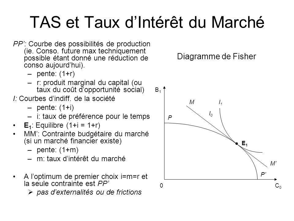 TAS et Taux dIntérêt du Marché PP: Courbe des possibilités de production (ie. Conso. future max techniquement possible étant donné une réduction de co