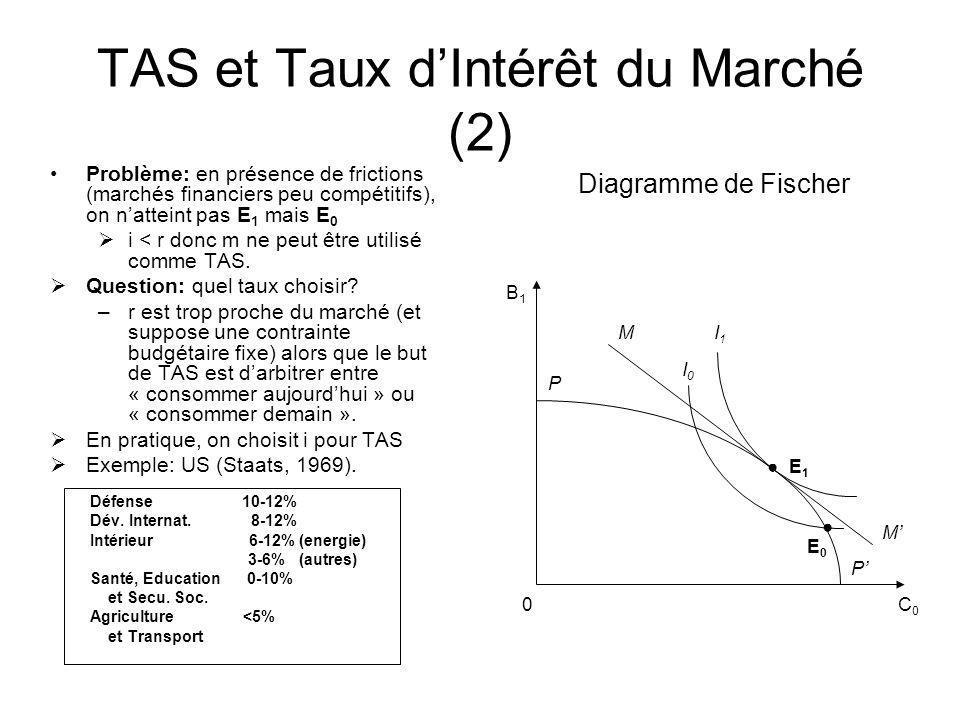TAS et Taux dIntérêt du Marché (2) Problème: en présence de frictions (marchés financiers peu compétitifs), on natteint pas E 1 mais E 0 i < r donc m