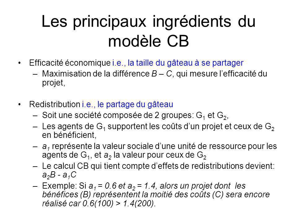 Les principaux ingrédients du modèle CB Efficacité économique i.e., la taille du gâteau à se partager –Maximisation de la différence B – C, qui mesure