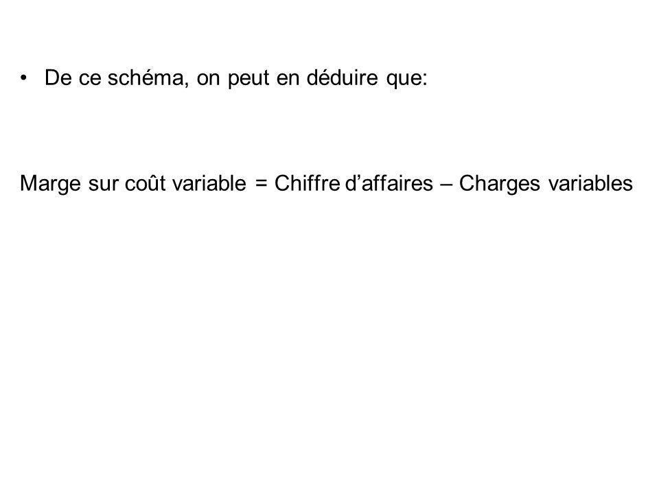 Solution algébrique: Un changement de coefficient directeur intervient le 1er mai.