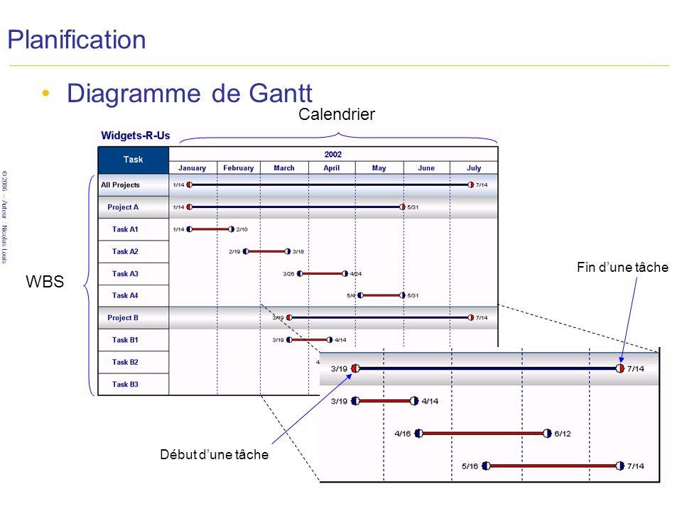 © 2006 – Auteur : Nicolas Louis 26 Planification Diagramme de Gantt WBS Calendrier Début dune tâche Fin dune tâche