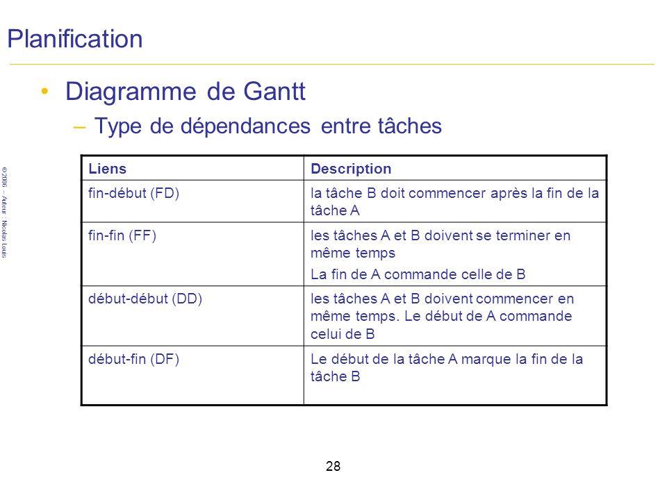 © 2006 – Auteur : Nicolas Louis 28 Planification Diagramme de Gantt –Type de dépendances entre tâches LiensDescription fin-début (FD)la tâche B doit commencer après la fin de la tâche A fin-fin (FF)les tâches A et B doivent se terminer en même temps La fin de A commande celle de B début-début (DD)les tâches A et B doivent commencer en même temps.