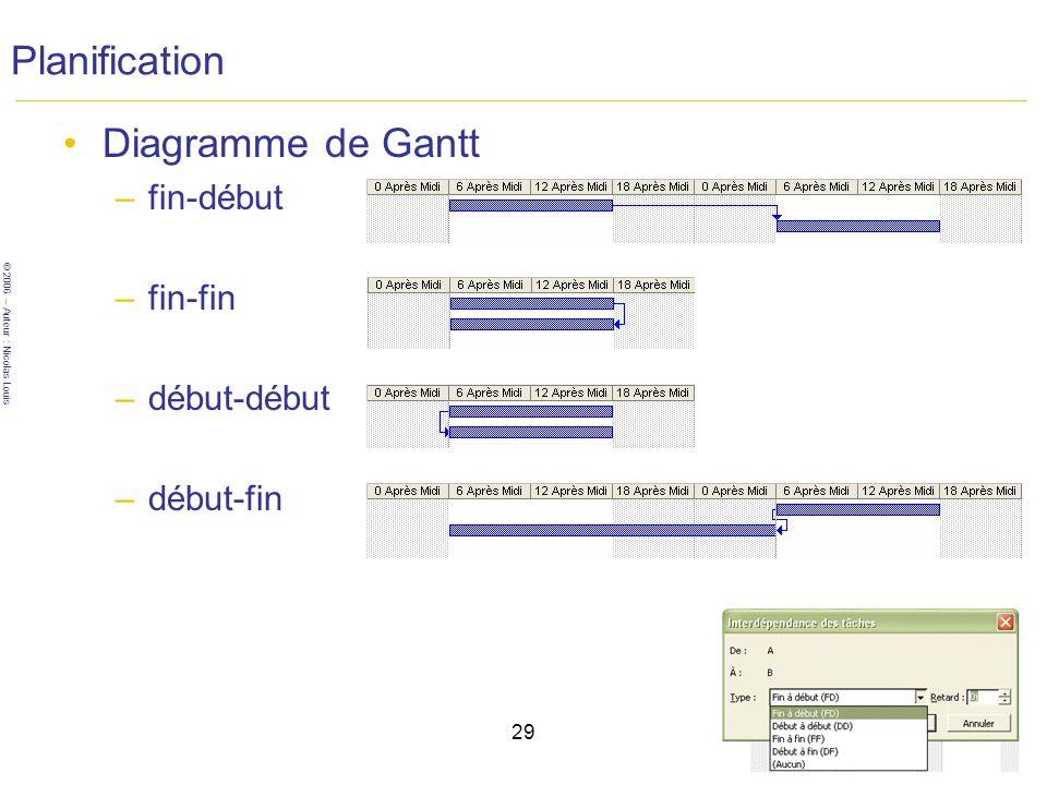 © 2006 – Auteur : Nicolas Louis 29 Planification Diagramme de Gantt –fin-début –fin-fin –début-début –début-fin