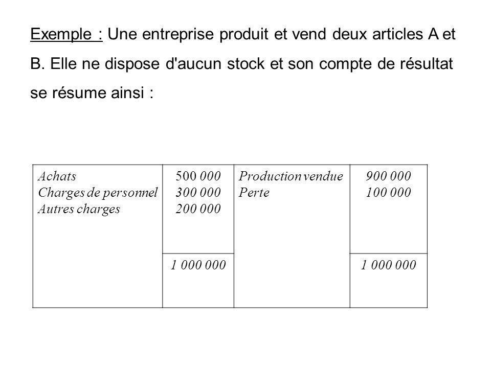 Exemple : Une entreprise produit et vend deux articles A et B. Elle ne dispose d'aucun stock et son compte de résultat se résume ainsi : Achats Charge