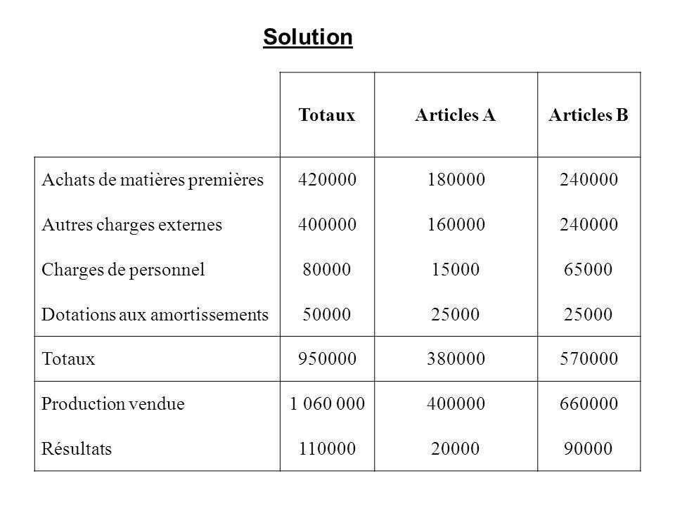 TotauxArticles AArticles B Achats de matières premières420000180000240000 Autres charges externes400000160000240000 Charges de personnel80000150006500