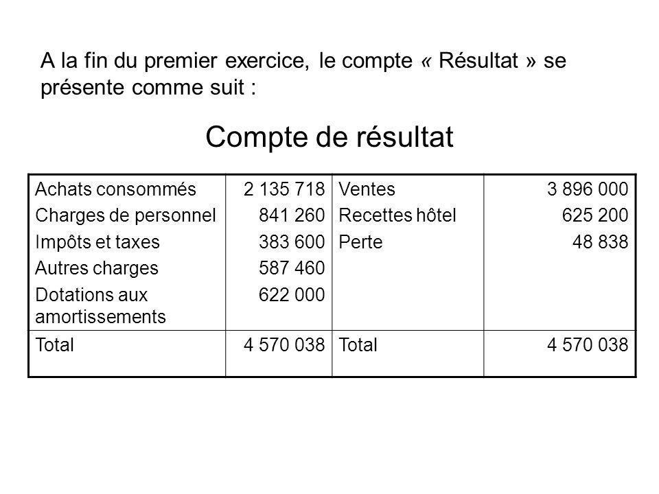 A la fin du premier exercice, le compte « Résultat » se présente comme suit : Achats consommés Charges de personnel Impôts et taxes Autres charges Dot