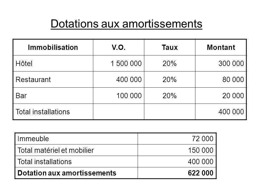 Dotations aux amortissements ImmobilisationV.O.TauxMontant Hôtel1 500 00020%300 000 Restaurant400 00020%80 000 Bar100 00020%20 000 Total installations