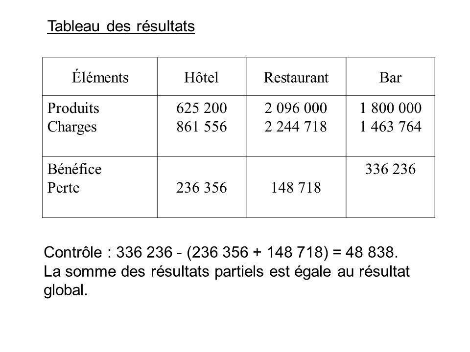 Tableau des résultats ÉlémentsHôtelRestaurantBar Produits Charges 625 200 861 556 2 096 000 2 244 718 1 800 000 1 463 764 Bénéfice Perte236 356148 718