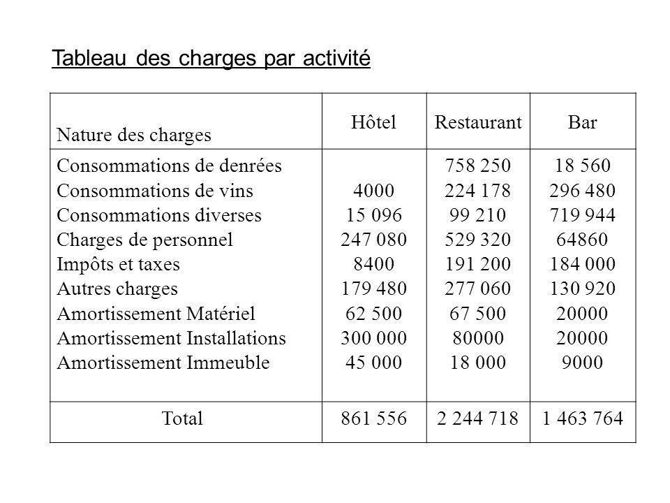 Tableau des charges par activité Nature des charges HôtelRestaurantBar Consommations de denrées Consommations de vins Consommations diverses Charges d