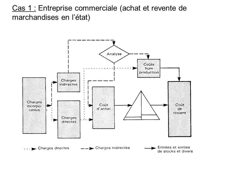 Cas 1 : Entreprise commerciale (achat et revente de marchandises en létat)