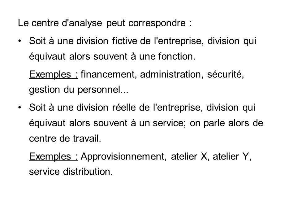 Le centre d'analyse peut correspondre : Soit à une division fictive de l'entreprise, division qui équivaut alors souvent à une fonction. Exemples : fi
