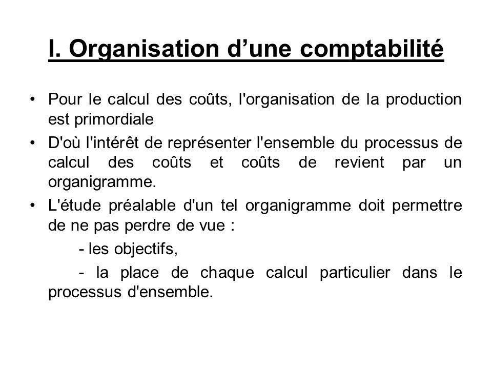 I. Organisation dune comptabilité Pour le calcul des coûts, l'organisation de la production est primordiale D'où l'intérêt de représenter l'ensemble d