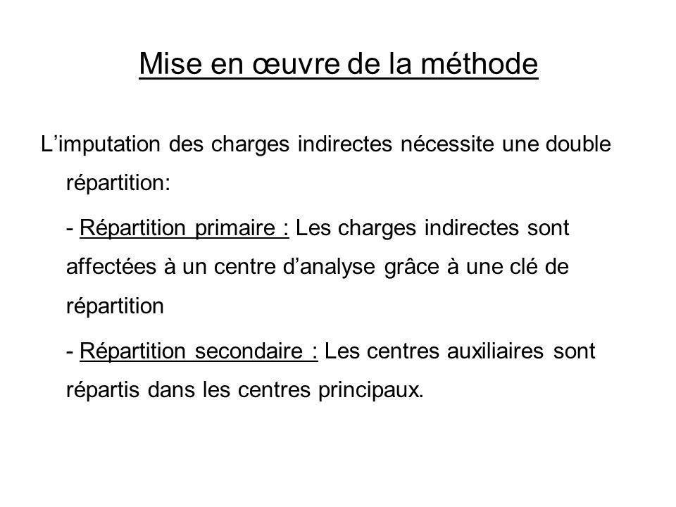 Mise en œuvre de la méthode Limputation des charges indirectes nécessite une double répartition: - Répartition primaire : Les charges indirectes sont
